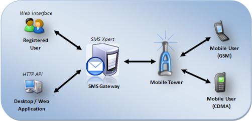 phpmu-sms-gateway